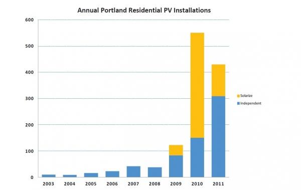non-solarize installs