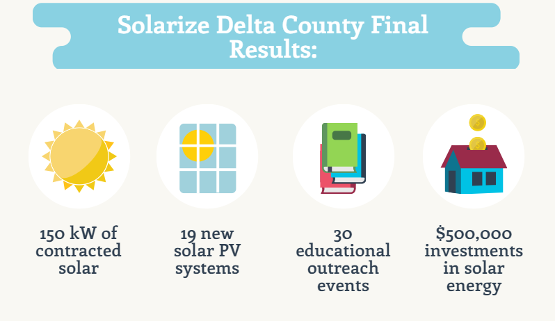 Results are in, Solarize Delta County yields 150kW