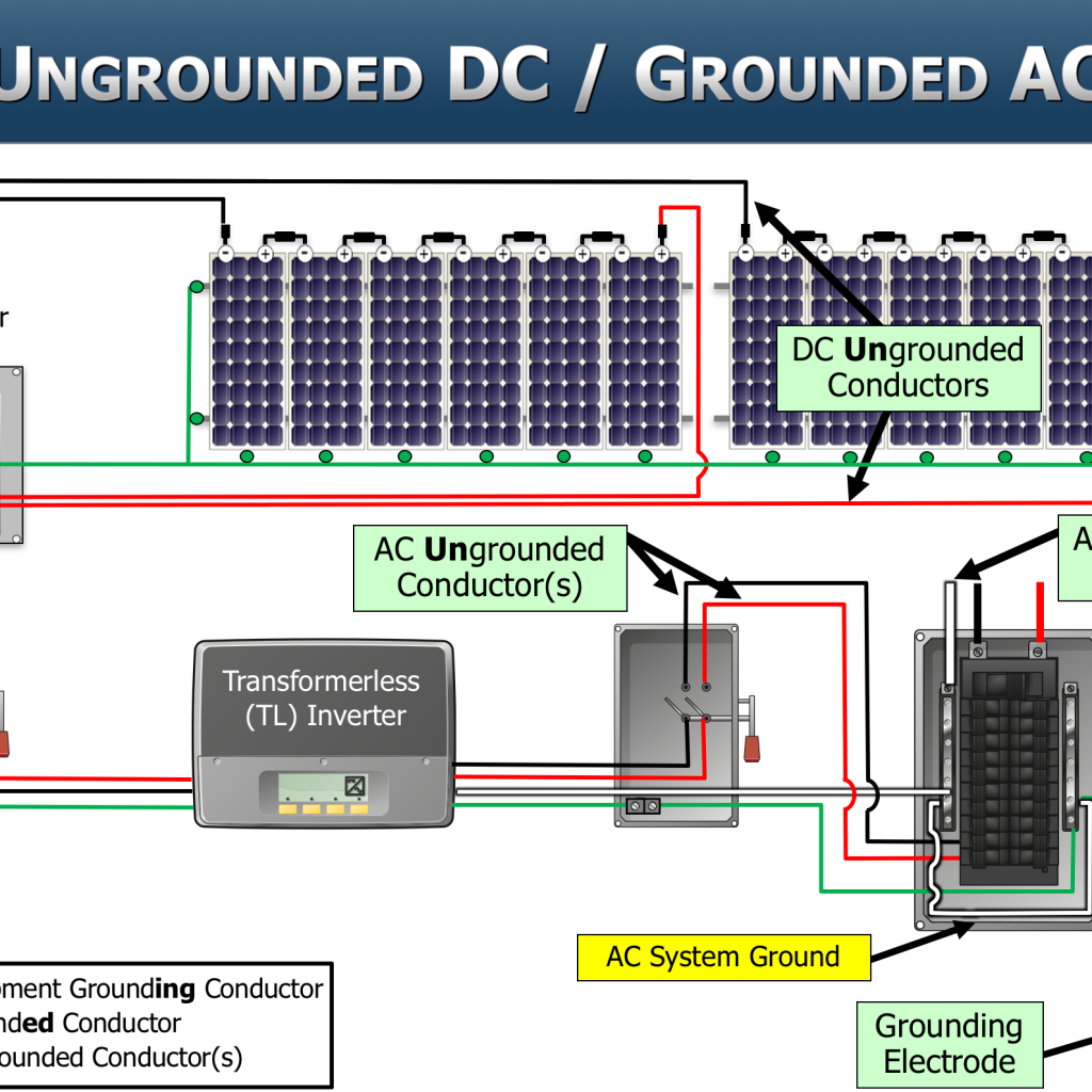 Sei S Pv101 And Pv203 Courses In Perfect Alignment With